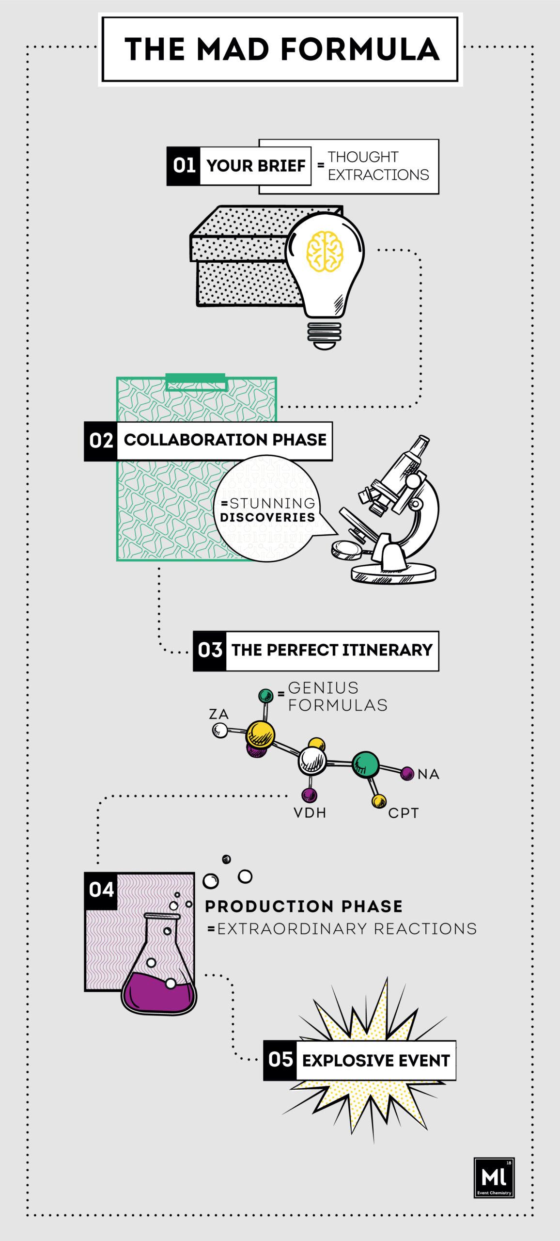 TheMadLab_InfoGraphic_Mobi-01